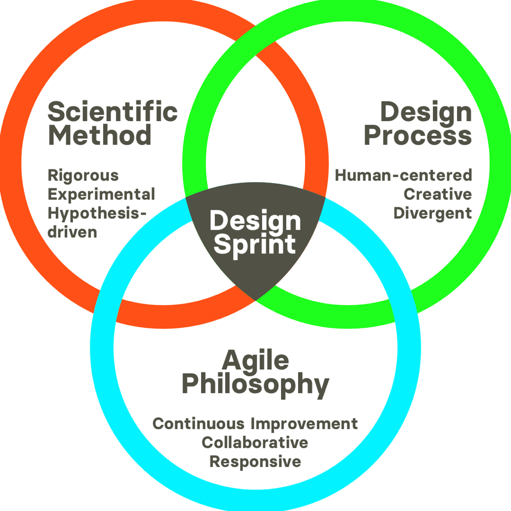 What is a design sprint?