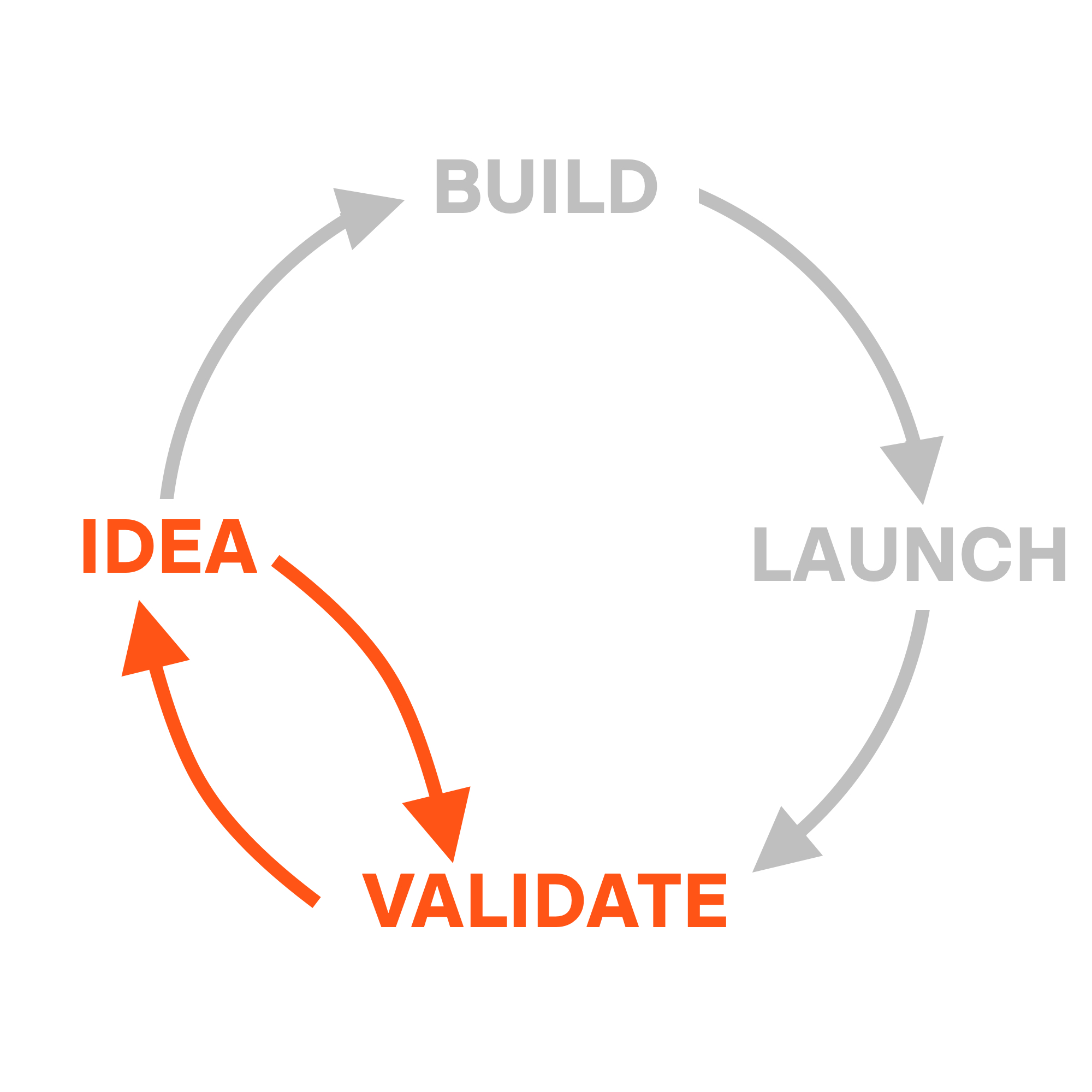 The Design Sprint cuts the fat and validates the idea directly, without building it or launching it first.