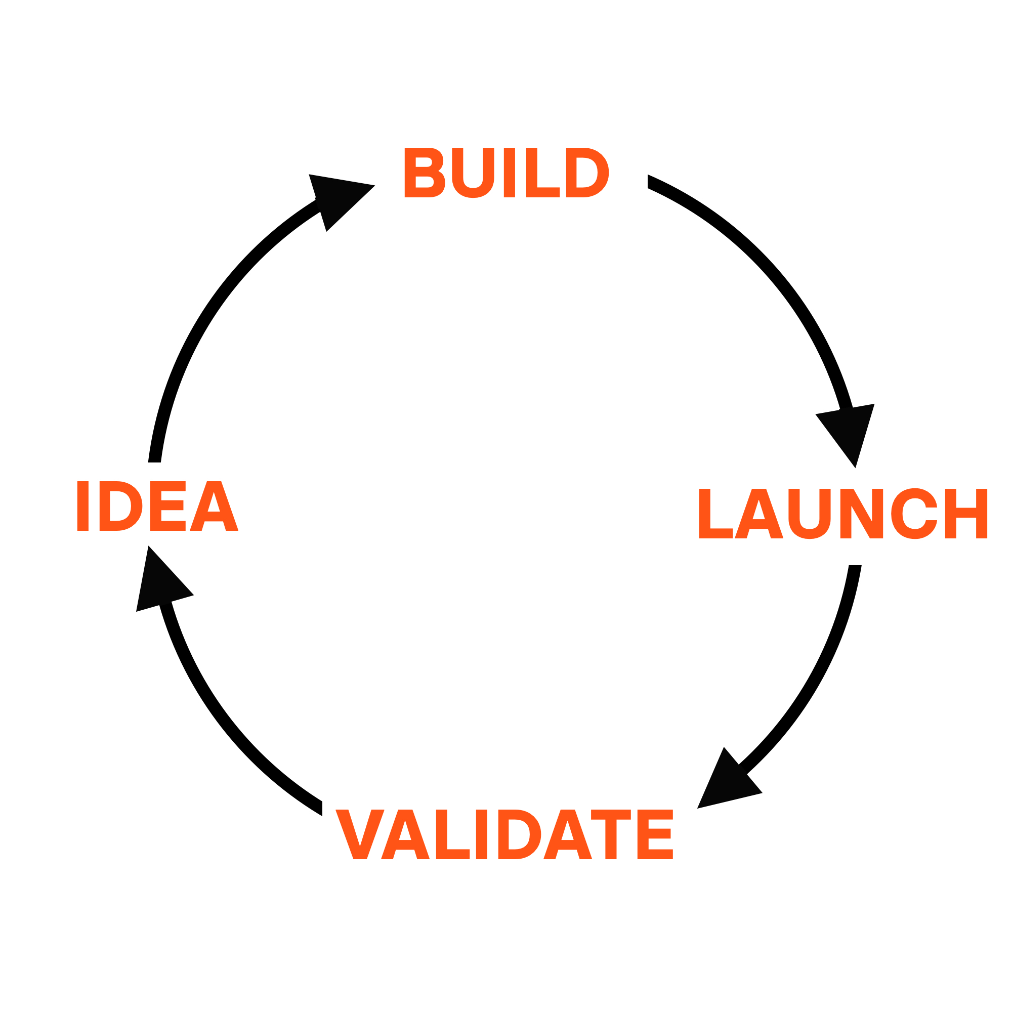 Expectation: what a product development cycle should look like
