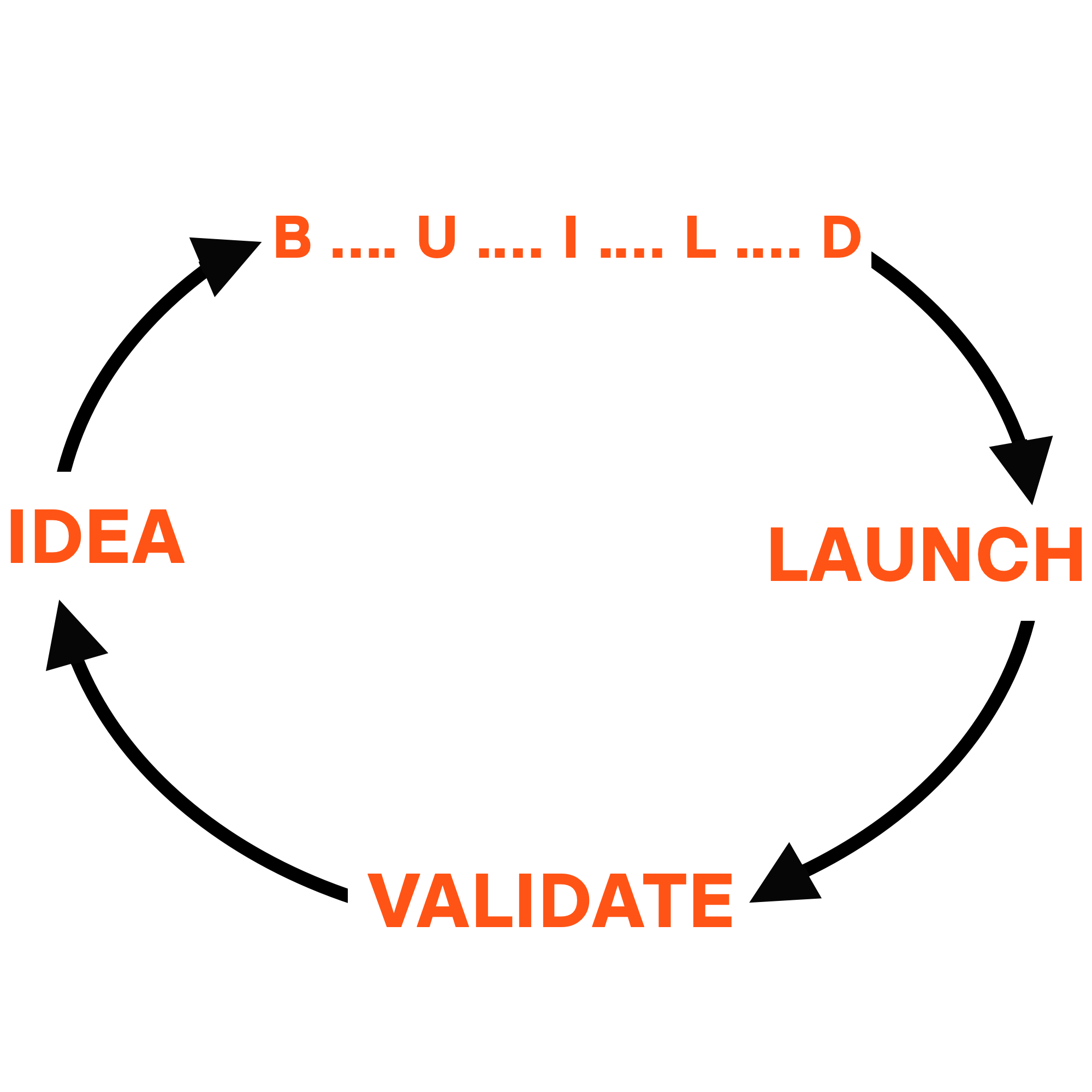 Reality: what a product development cycle really looks like